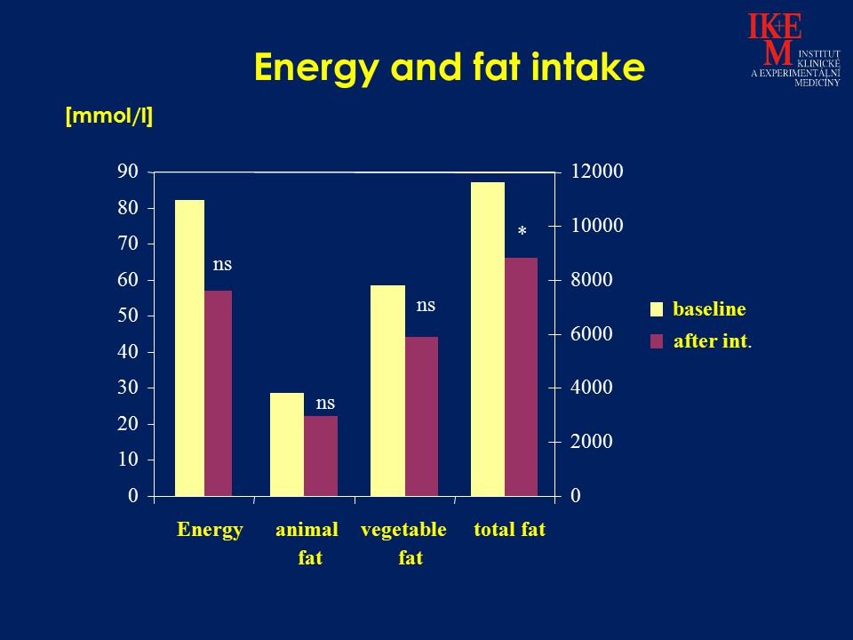 Energy and fat intake [mmol/l] 90 12000 80 10000 * 70 ns 60 8000 ns